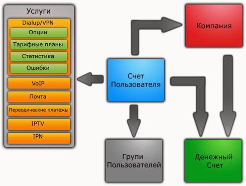 abills.net.ua_img_account_structure.jpg